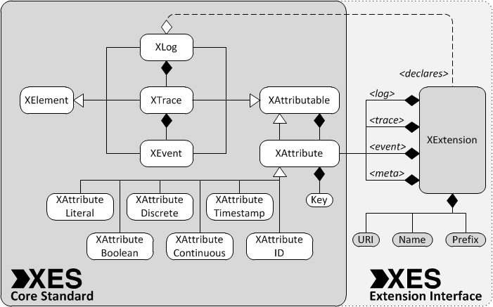 UML Model of the XES Standard